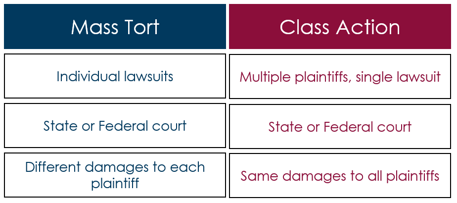 Mass tort versus class action.