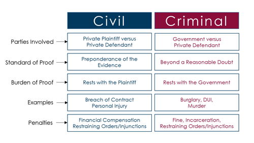 Table showing the difference between civil and criminal law.